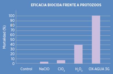 Grafica eficacia frente a protozoos