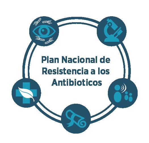 plan de lucha frente a resistencias antimicrobianas